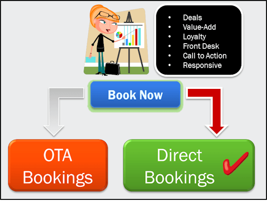 Direct-Hotel-Bookings